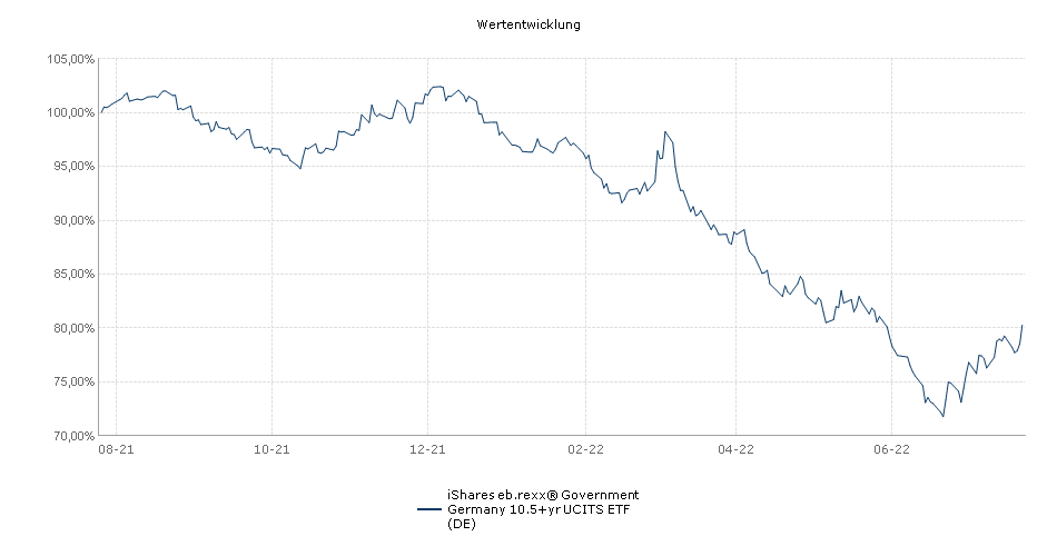iShares eb.rexx® Government Germany 10.5+yr UCITS ETF (DE) Performance