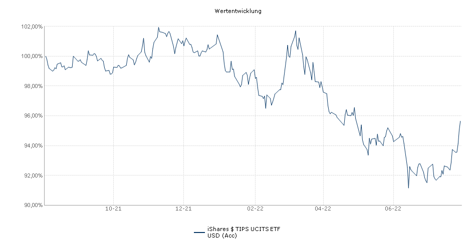iShares $ TIPS UCITS ETF USD (Acc) Performance