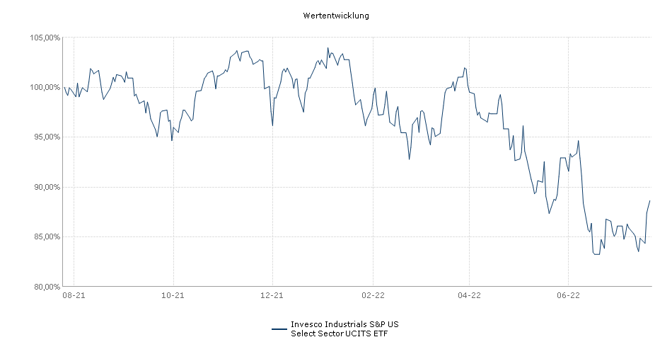 Invesco Industrials S&P US Select Sector UCITS ETF Performance