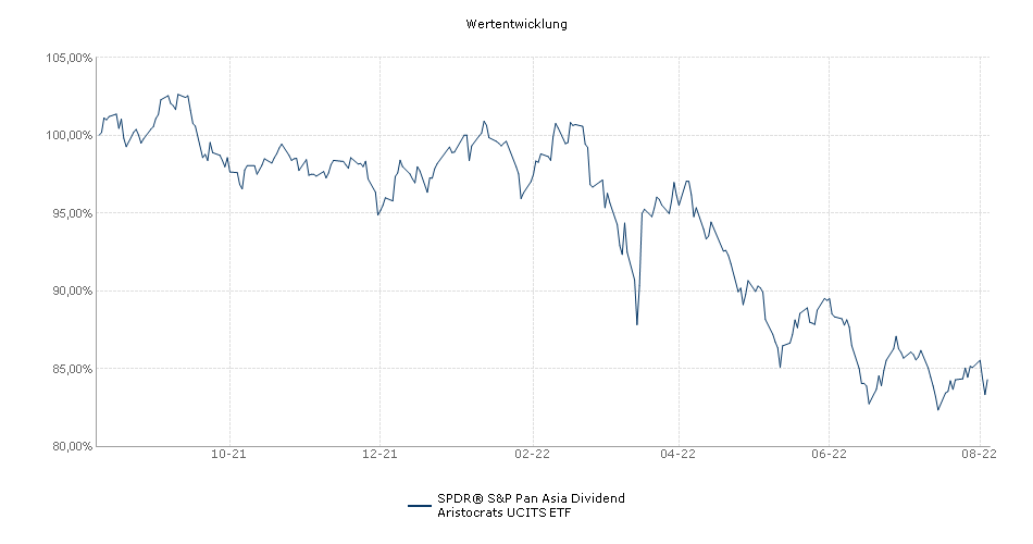SPDR® S&P Pan Asia Dividend Aristocrats UCITS ETF Performance