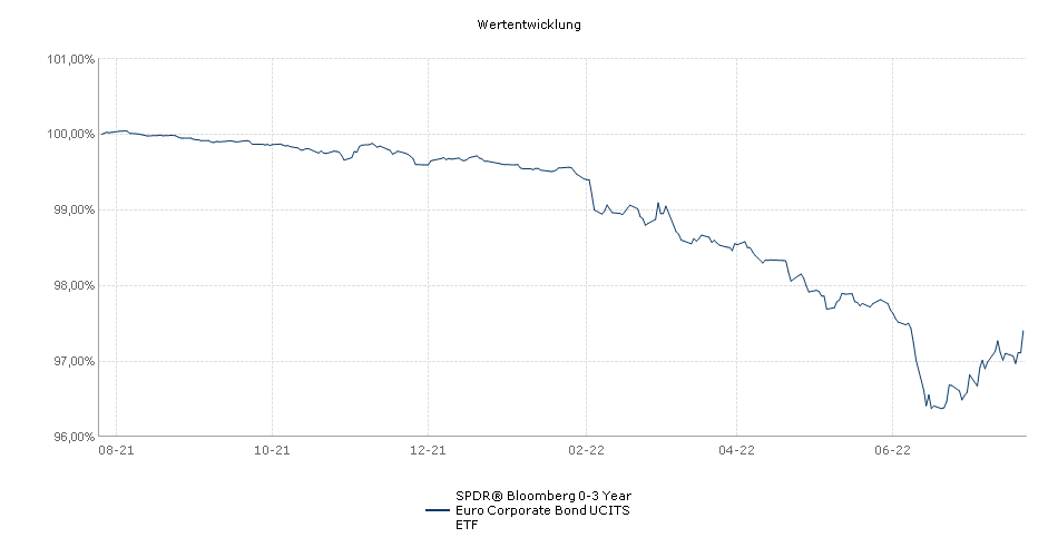 SPDR® Bloomberg Barclays 0-3 Year Euro Corporate Bond UCITS ETF Performance