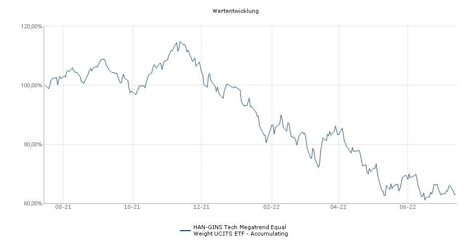 HAN-GINS Tech Megatrend Equal Weight UCITS ETF - Accumulating Performance