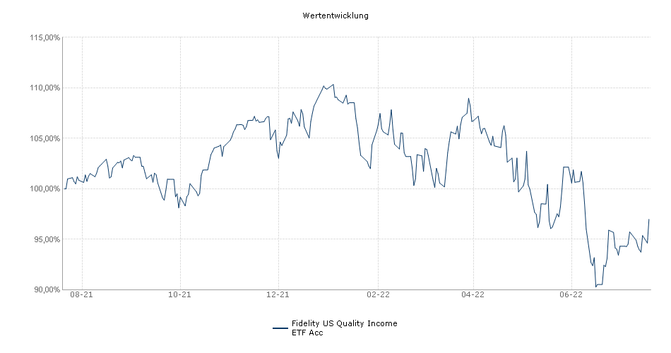 Fidelity US Quality Income ETF Acc Performance