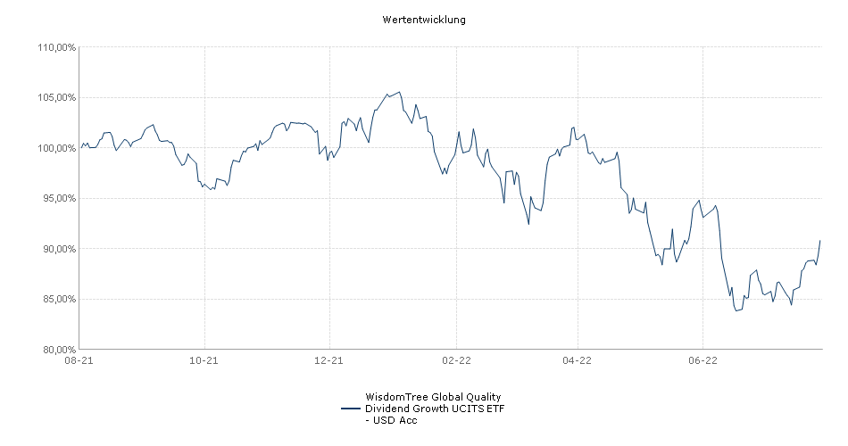 WisdomTree Global Quality Dividend Growth UCITS ETF - USD Acc Performance