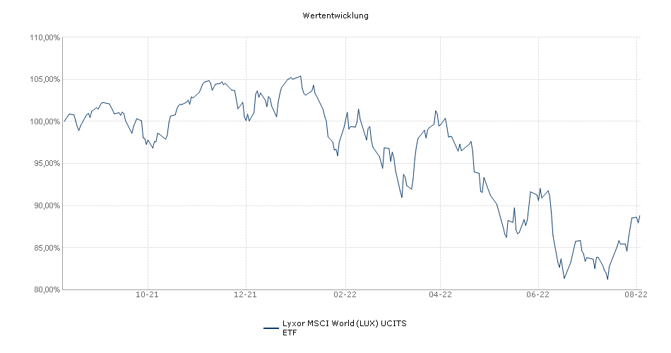 Comstage Msci World Trn Ucits Etf Test