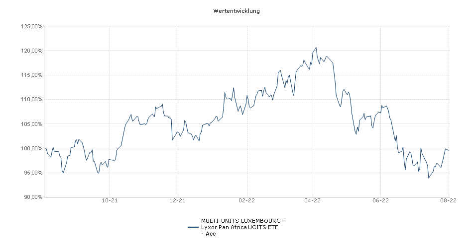 MULTI-UNITS LUXEMBOURG - Lyxor Pan Africa UCITS ETF - Acc Performance
